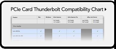 PCIe Card Thunderbolt Compatibility Chart